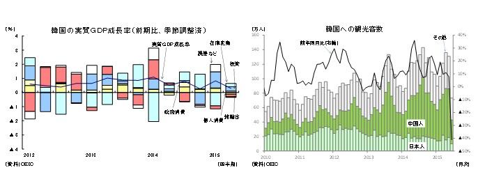 韓国の実質GDP成長率(前期比、季節調整済)/韓国への観光客数