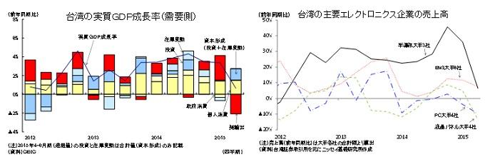 台湾の実質GDP成長率(需要側)/台湾の主要エレクトロニクス企業の売上高