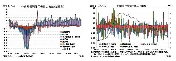 非農業部門雇用者数の増加(業種別)/失業率の変化(要因分解)