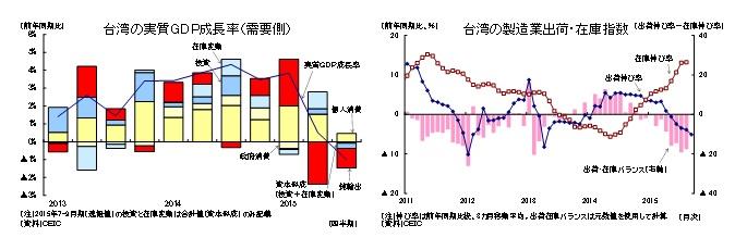 台湾の実質GDP成長率(需要側)/台湾の製造業出荷・在庫指数