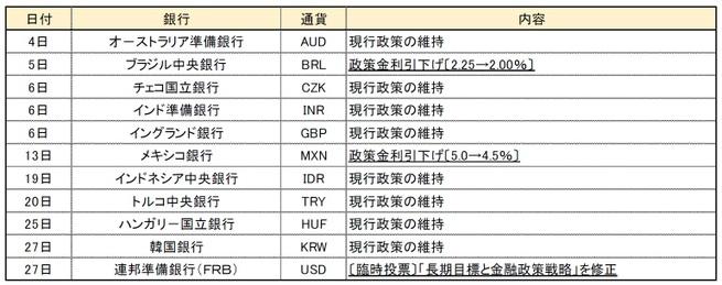 【8 月金融政策】