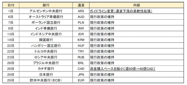 【10 月金融政策】