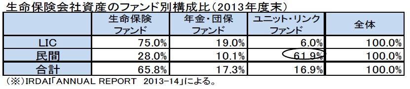 生命保険会社資産のファンド別構成比(2013年度末)
