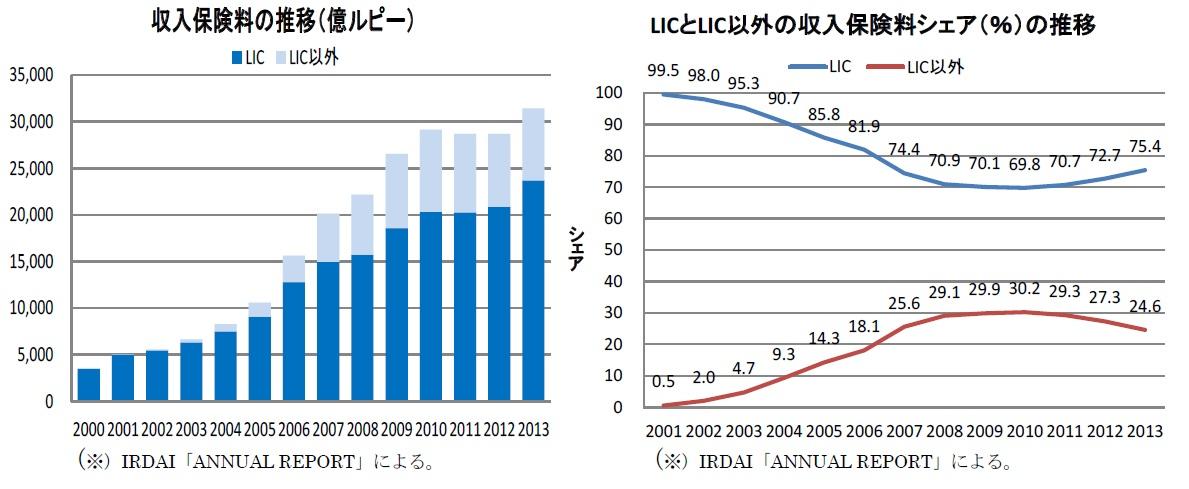 収入保険料の推移(億ルピー)/LICとLIC以外の収入保険料シェア(%)の推移
