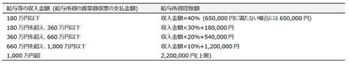 給与所得控除額(引用:国税庁「給与所得控除」