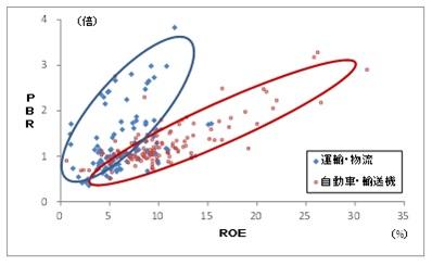 ビジネス・リスクが大きいと高水準のROEを求められる
