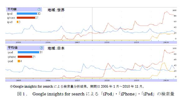 図1. Google insights for searchによる「iPod」・「iPhone」・「iPad」の検索量