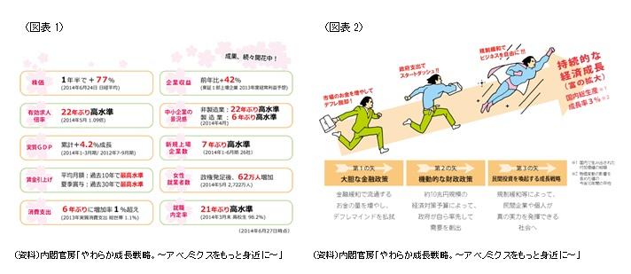 (図表1・2) 内閣官房「やわらか成長戦略。~アベノミクスをもっと身近に~」