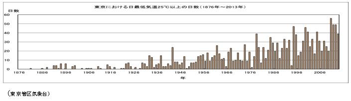 東京における日最低気温25℃以上の日数(1876~2013年)