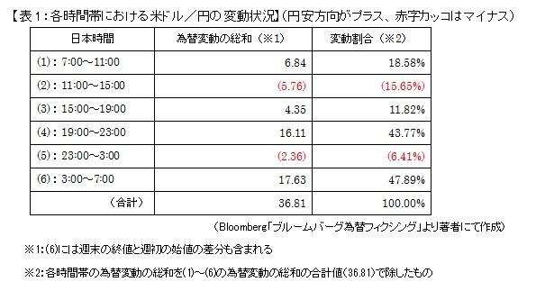 【表1:各時間帯における米ドル/円の変動状況】(円安方向がプラス、赤字カッコはマイナス)