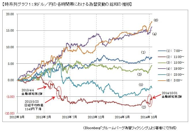 【時系列グラフ1:米ドル/円の各時間帯における為替変動の総和の推移】