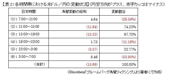 【表2:各時間帯における米ドル/円の変動状況】(円安方向がプラス、赤字カッコはマイナス)