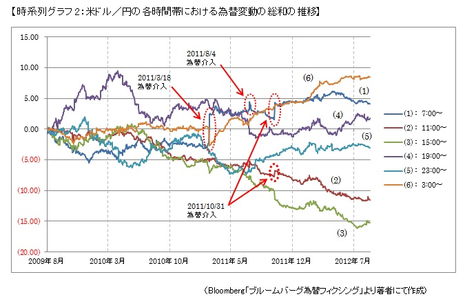 【時系列グラフ2:米ドル/円の各時間帯における為替変動の総和の推移】