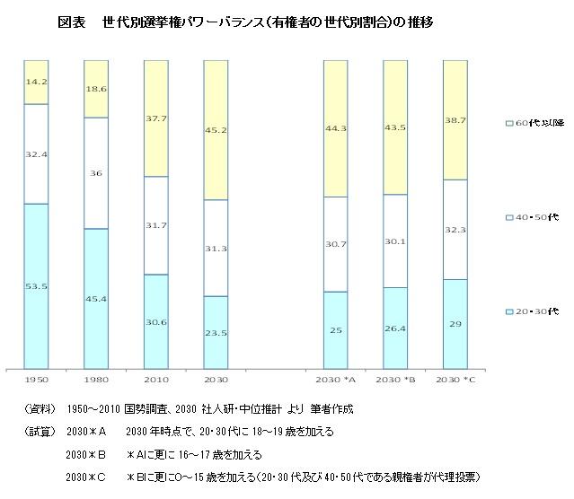 図表  世代別選挙権パワーバランス(有権者の世代別割合)の推移