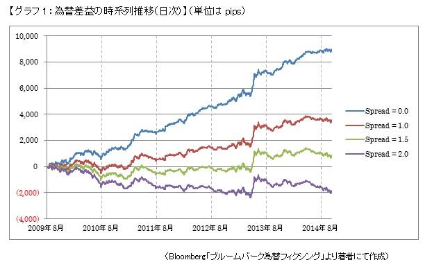【グラフ1:為替差益の時系列推移(日次)】(単位はpips)