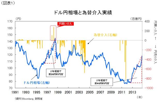 ドル円相場と為替介入実績