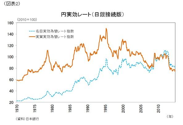 円実効レート(日銀接続版)
