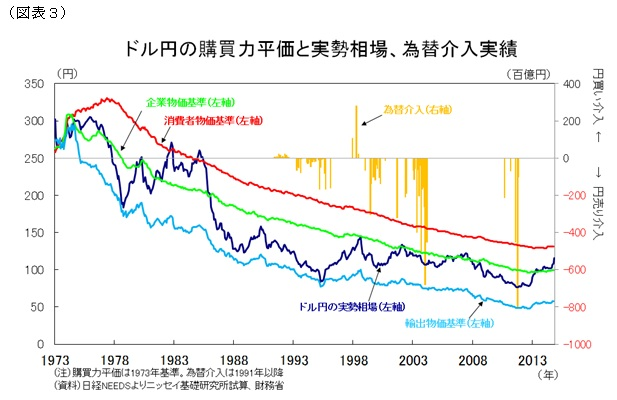 ドル円の購買力平価と実勢相場・為替介入実績