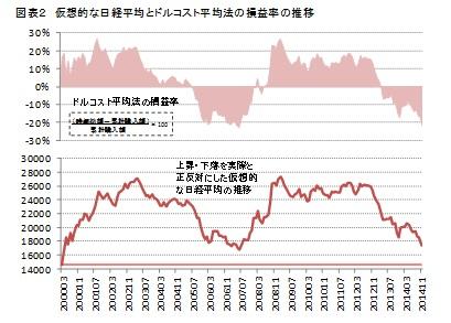 図表2 仮想的な日経平均とドルコスト平均法の損益率の推移