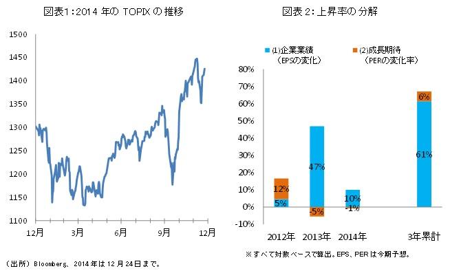 図表1:2014年のTOPIXの推移/図表2:上昇率の分解