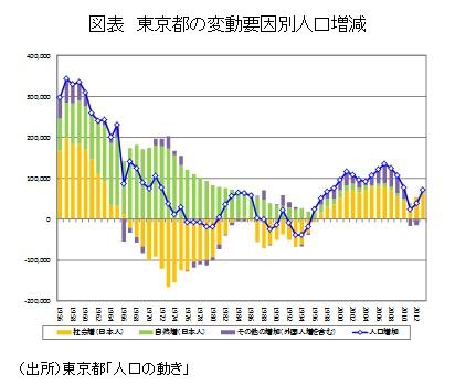 図表 東京都の変動要因別人口増減