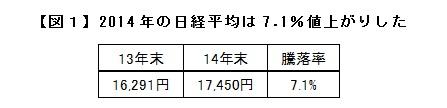 【図1】2014年の日経平均は7.1%値上がりした