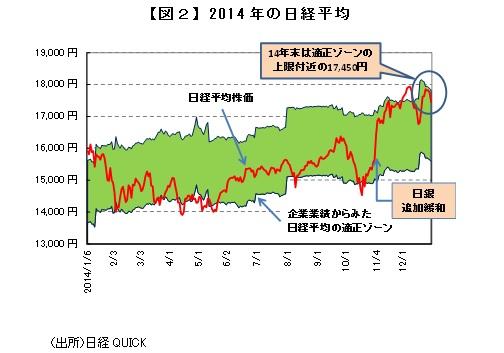 【図2】2014年の日経平均