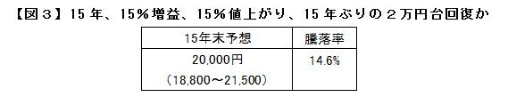 【図3】15年、15%増益、15%値上がり、15年ぶりの2万円台回復か