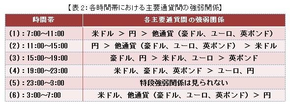 【表2:各時間帯における主要通貨間の強弱関係】