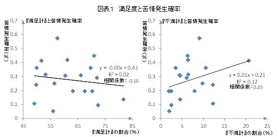 図表1 満足度と苦情発生確率