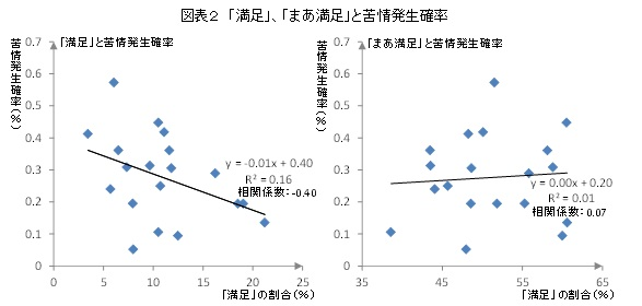 図表2 「満足」、「まあ満足」と苦情発生確率