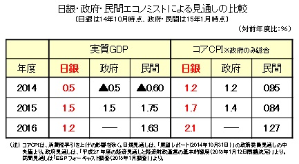 日銀・政府・民間エコノミストによる見通しの比較(日銀は14年10月時点、政府・民間は15年1月時点)