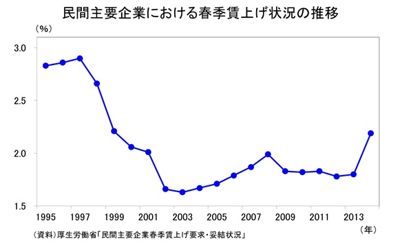 民間主要企業における春季賃上げ状況の推移