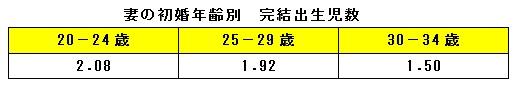 妻の初婚年齢別 完結出生児数