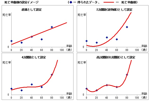 死亡率曲線の設定イメージ