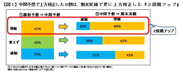 【図1】中間予想で上方修正した8割は、期末実績で更に上方修正した『2段階アップ』