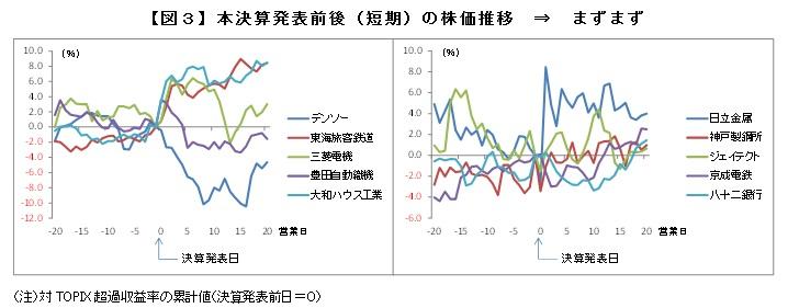 【図3】本決算発表前後(短期)の株価推移 ⇒ まずまず