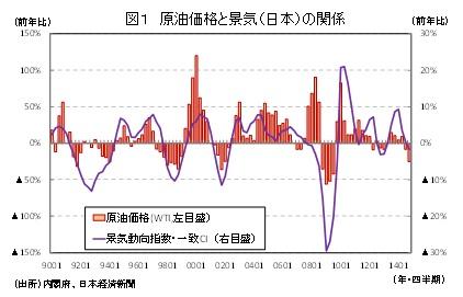 図1 原油価格と景気(日本)の関係