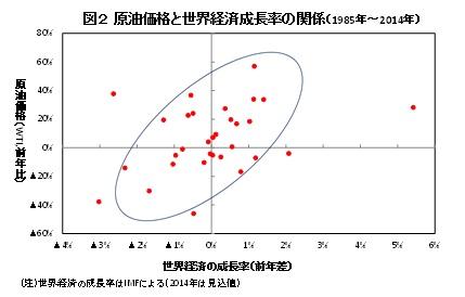 図2 原油価格と世界経済成長率の関係(1985年~2014年)