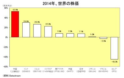 2014年、世界の株価