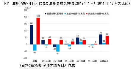 図1 雇用形態・年代別に見た雇用者数の増減(2013年1月と2014年12月の比較)