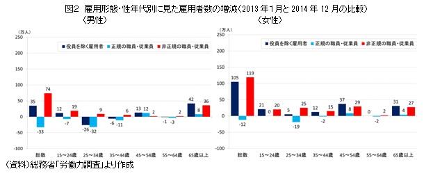 図2 雇用形態・性年代別に見た雇用者数の増減(2013年1月と2014年12月の比較)