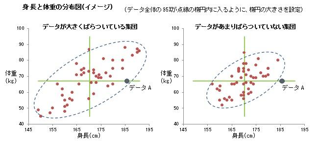 身長と体重の分布図(イメージ) データが大きくばらついている集団/データがあまりばらついていない集団