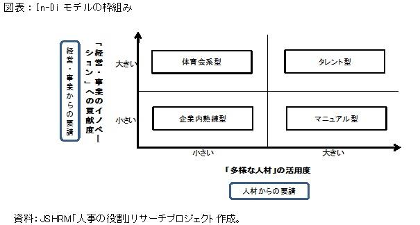 図表:In-Diモデルの枠組み