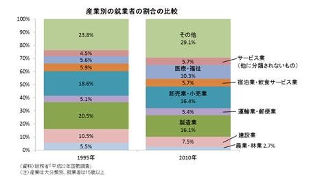 産業別の就業者の割合の比較