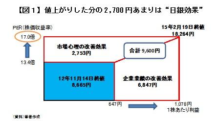 """【図1】値上がりした分の2,700円あまりは""""日銀効果"""""""