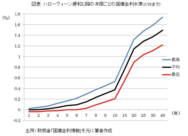 図表 ハローウィーン緩和以降の年限ごとの国債金利水準(2/20まで)