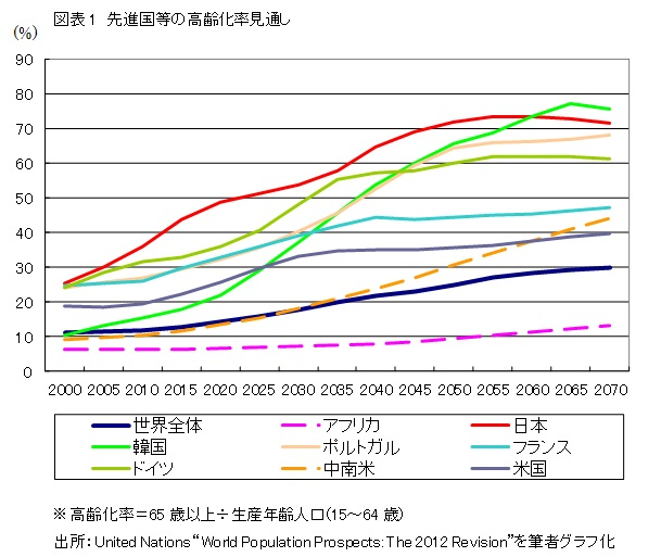図表1 先進国等の高齢化率見通し
