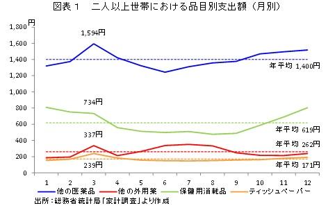 図表1 二人以上世帯における品目別支出額(月別)