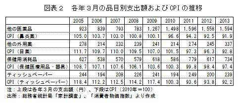 図表2 各年3月の品目別支出額およびCPIの推移